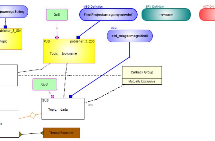 Modelleren ROS2 architectuur